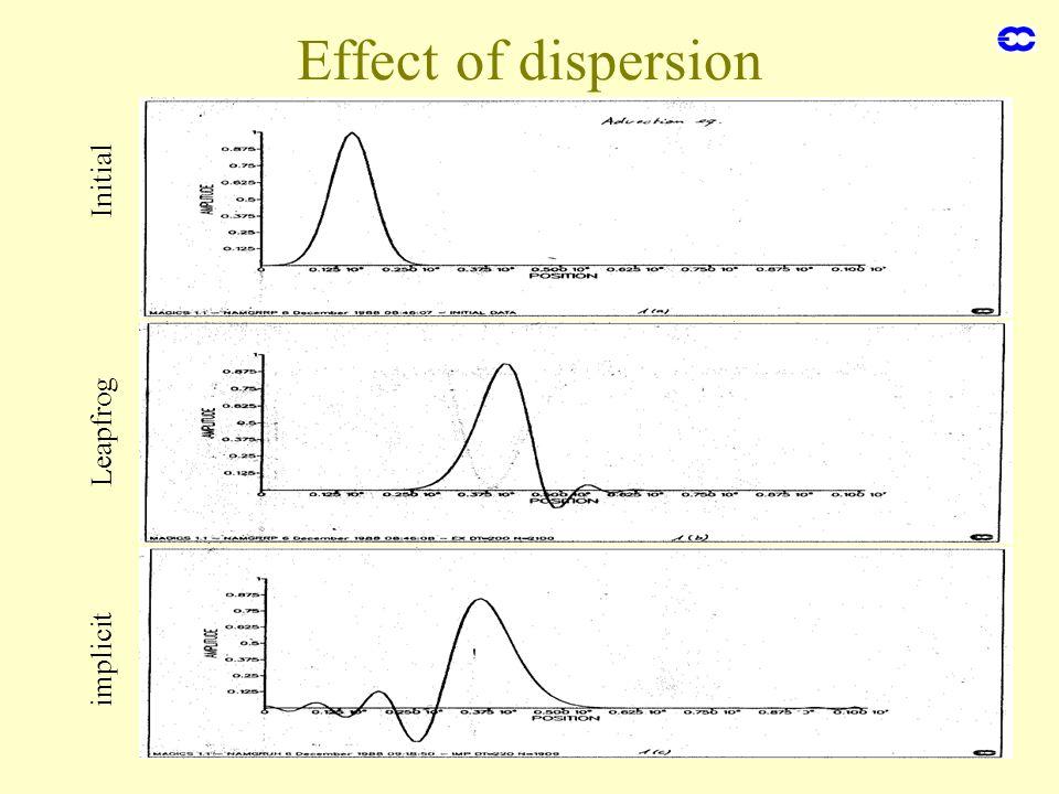 Numerical methods 28 Effect of dispersion Initial Leapfrog implicit