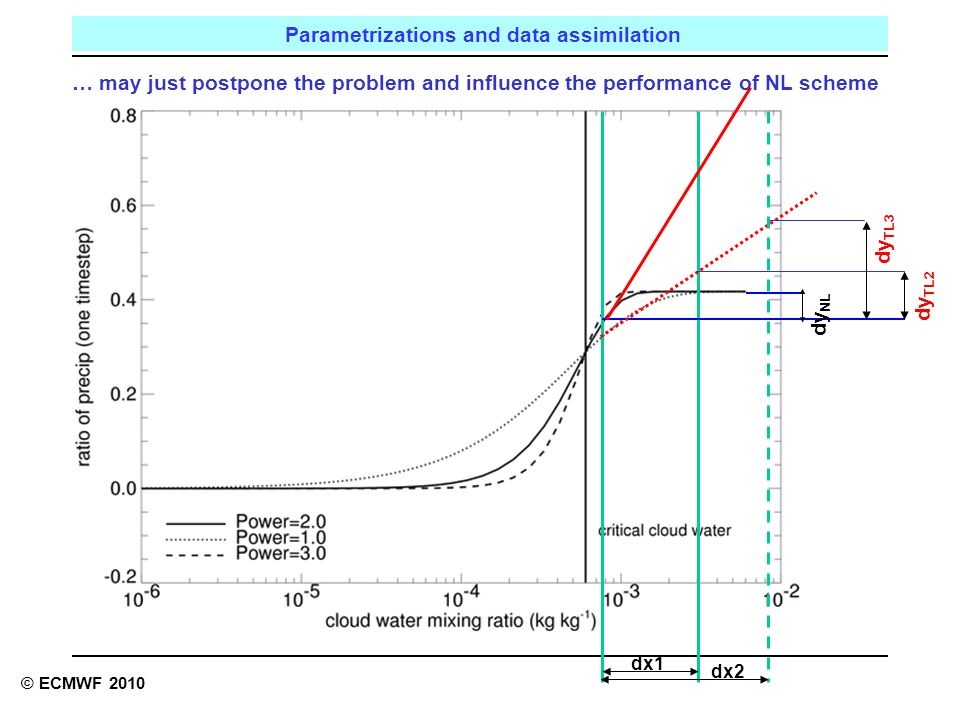 Reading, UK Parametrizations and data assimilation © ECMWF 2010 dx1 dy NL dy TL2 … may just postpone the problem and influence the performance of NL scheme dy TL3 dx2