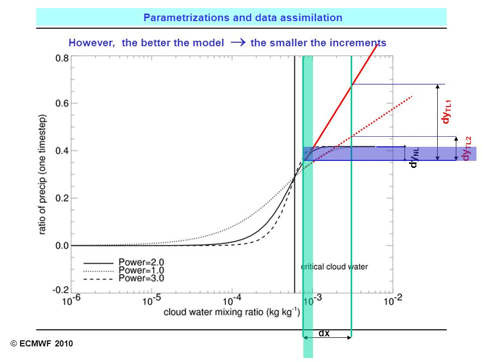 Reading, UK Parametrizations and data assimilation © ECMWF 2010 dx dy NL dy TL1 dy TL2 However, the better the model the smaller the increments