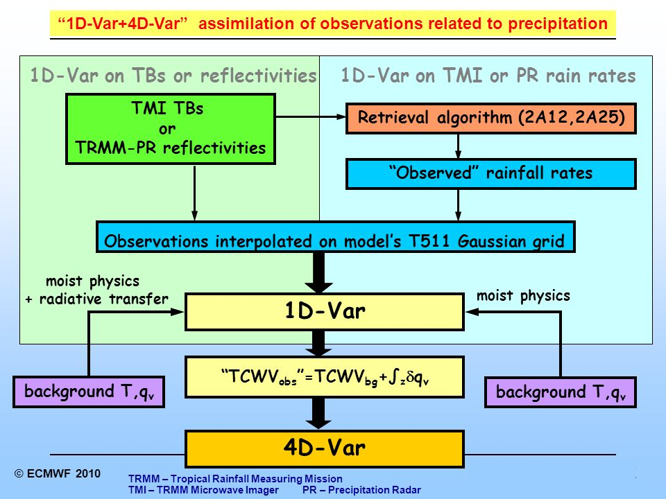 Reading, UK Parametrizations and data assimilation © ECMWF 2010 4D-Var 1D-Var moist physics + radiative transfer background T,q v Observed rainfall rates Retrieval algorithm (2A12,2A25) 1D-Var on TBs or reflectivities1D-Var on TMI or PR rain rates Observations interpolated on models T511 Gaussian grid TMI TBs or TRMM-PR reflectivities TCWV obs =TCWV bg + z q v 1D-Var+4D-Var assimilation of observations related to precipitation TRMM – Tropical Rainfall Measuring Mission TMI – TRMM Microwave Imager PR – Precipitation Radar