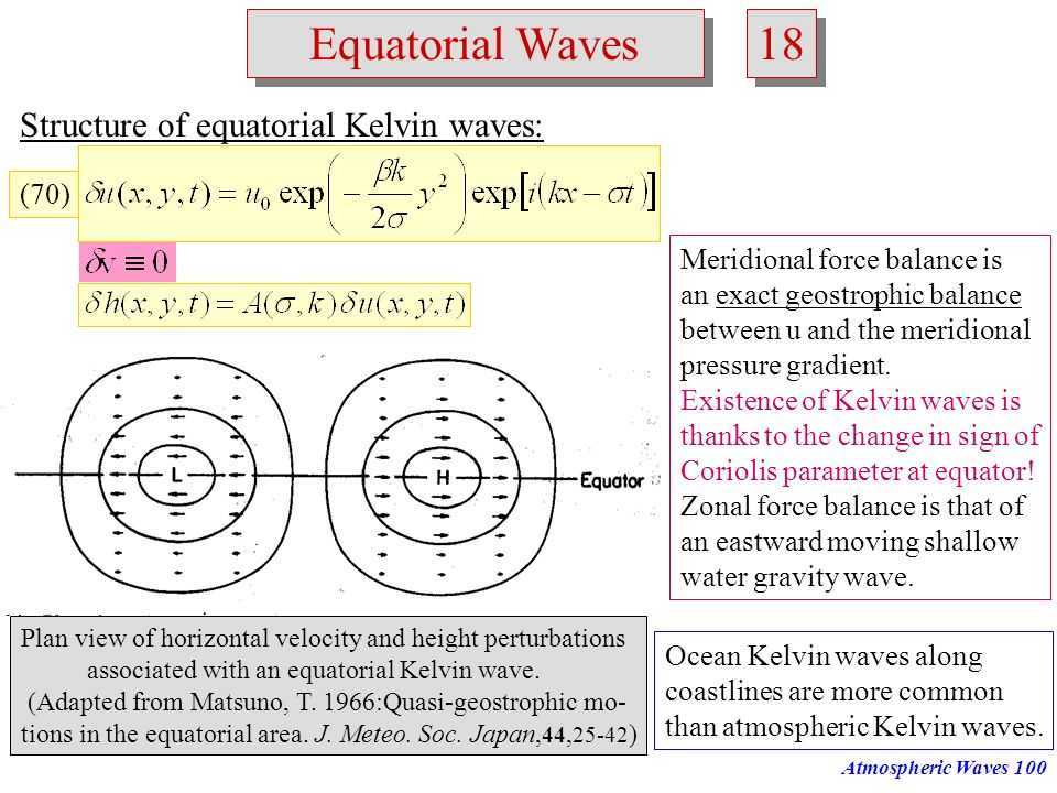 Atmospheric Waves99 Frequency zonal wave number Rossby waves westward gravity waves eastward gravity waves Kelvin wave Rossby-gravity wave From T Mats