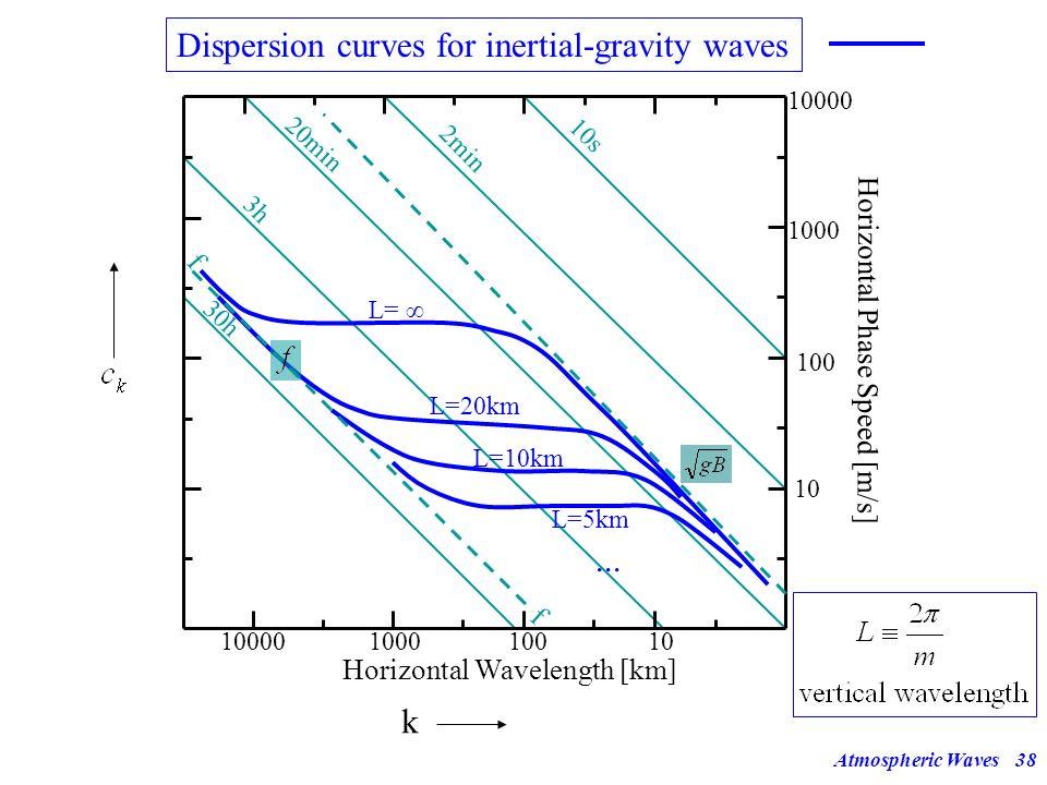 Atmospheric Waves37 Dispersion Diagram c k (k) Horizontal Wavelength [km] Horizontal Phase Speed [m/s] 10000100010010 100 1000 10000 30h 3h 20min 2min