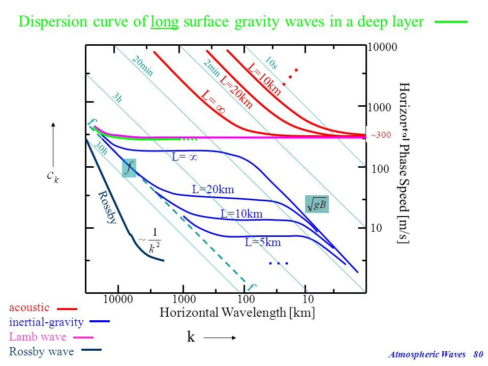 Atmospheric Waves79 Surface Gravity Waves 12 3.) Phase speed in a deep layer looks a bit like the phase speed of the Lamb wave only, but these terms a