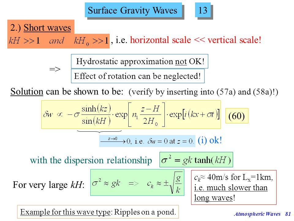 Atmospheric Waves80 f f... L= L=20km L=10km L=5km Horizontal Wavelength [km] Horizontal Phase Speed [m/s] 10000100010010 100 1000 10000 30h 3h 20min 2