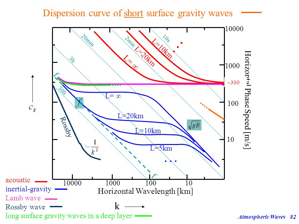 Atmospheric Waves81 Surface Gravity Waves 13 2.) Short waves, i.e. horizontal scale << vertical scale! Hydrostatic approximation not OK! Effect of rot