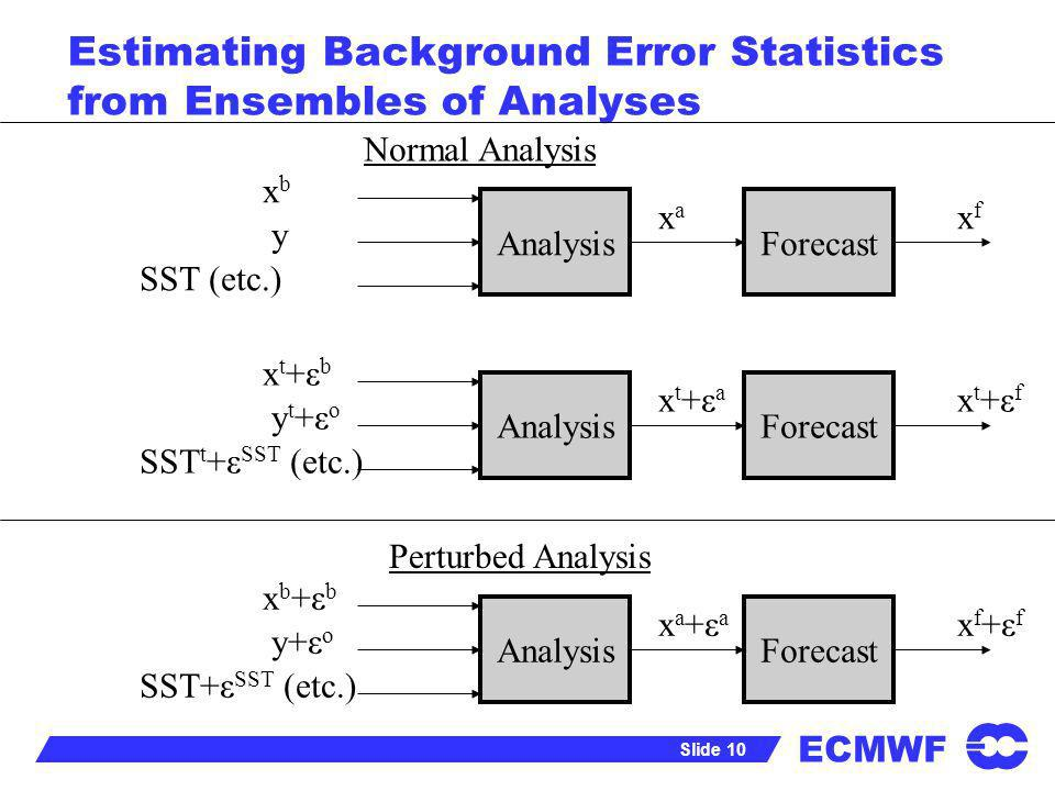 ECMWF Slide 10 Estimating Background Error Statistics from Ensembles of Analyses Analysis x t +ε b y t +ε o SST t +ε SST (etc.) x t +ε a Forecast x t