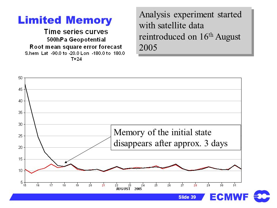 ECMWF Slide 39 Limited Memory Memory of the initial state disappears after approx. 3 days Analysis experiment started with satellite data reintroduced
