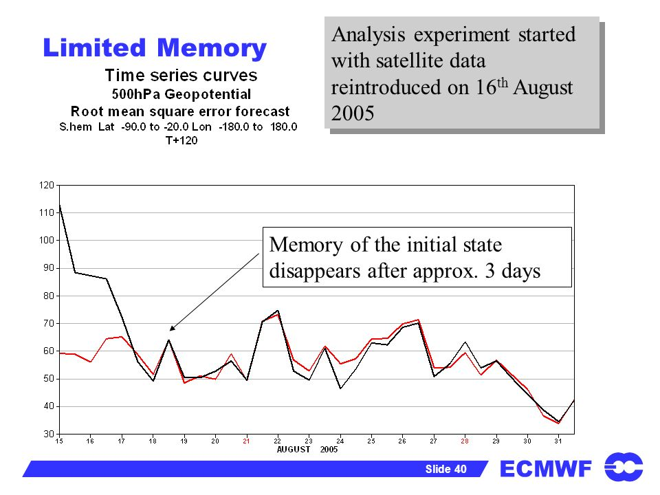 ECMWF Slide 40 Limited Memory Memory of the initial state disappears after approx. 3 days Analysis experiment started with satellite data reintroduced