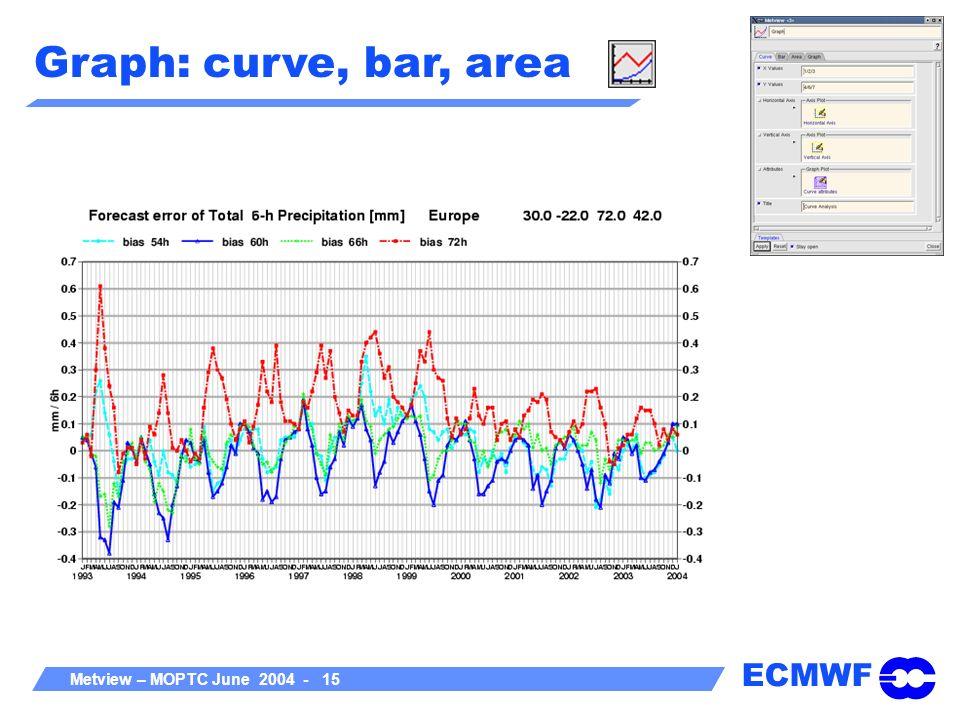 ECMWF Metview – MOPTC June 2004 - 15 Graph: curve, bar, area