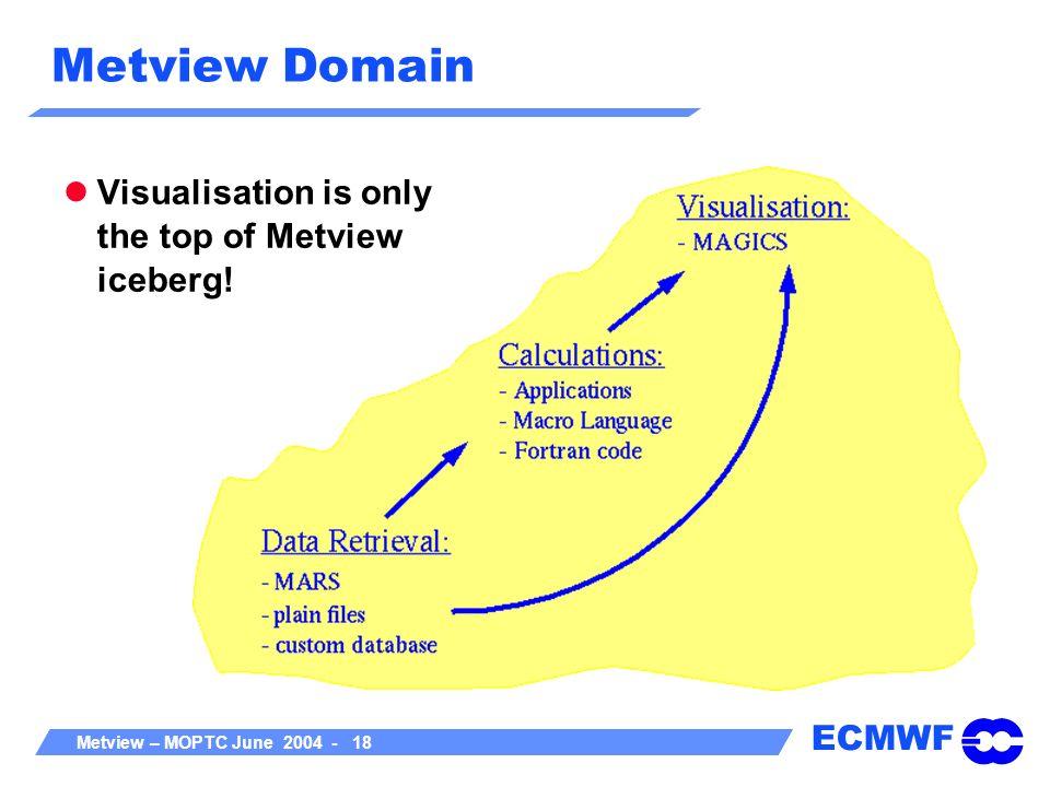 ECMWF Metview – MOPTC June 2004 - 18 Metview Domain Visualisation is only the top of Metview iceberg!