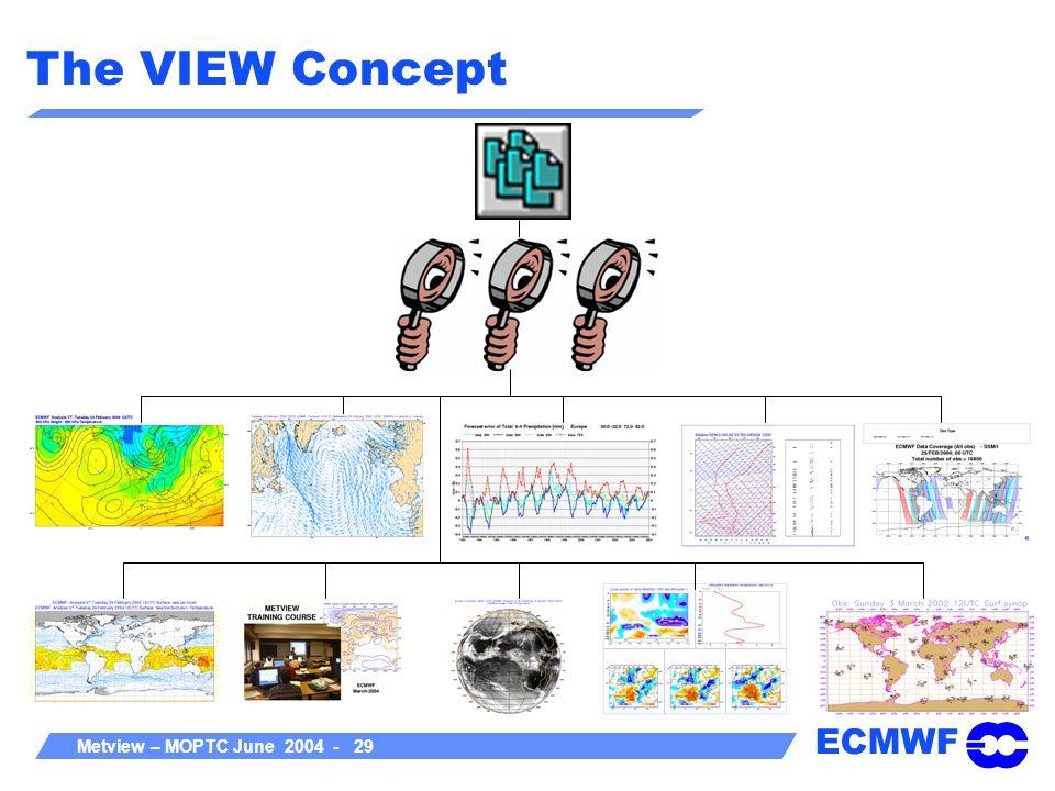 ECMWF Metview – MOPTC June 2004 - 29 The VIEW Concept