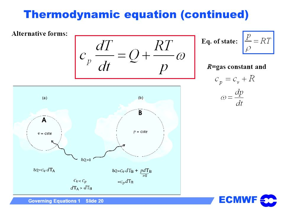 ECMWF Governing Equations 1 Slide 20 Thermodynamic equation (continued) Alternative forms: R=gas constant and Eq. of state: