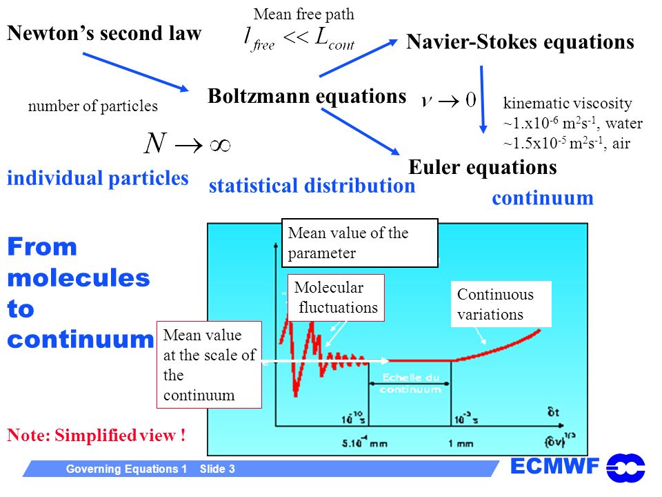 ECMWF Governing Equations 1 Slide 3 Note: Simplified view ! From molecules to continuum Newtons second law Boltzmann equations Navier-Stokes equations