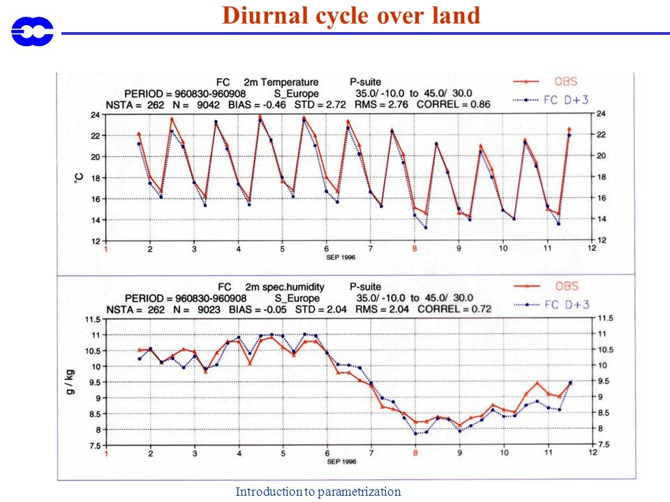 Introduction to parametrization Diurnal cycle over land