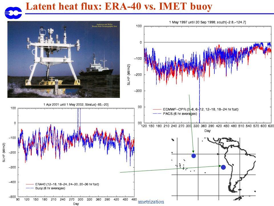 Introduction to parametrization Latent heat flux: ERA-40 vs. IMET buoy