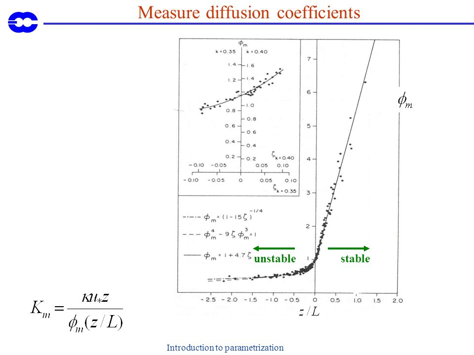 Introduction to parametrization Measure diffusion coefficients stableunstable