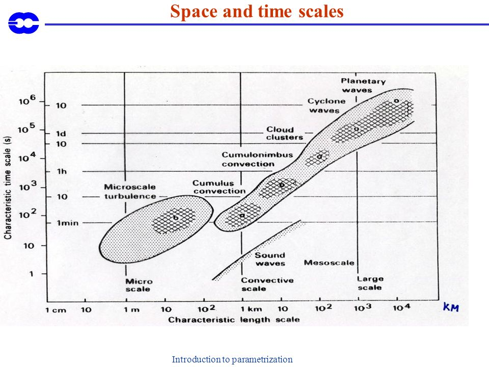 Introduction to parametrization Space and time scales