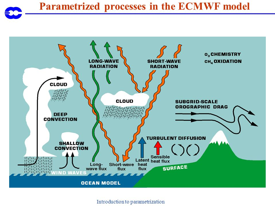 Introduction to parametrization Parametrized processes in the ECMWF model