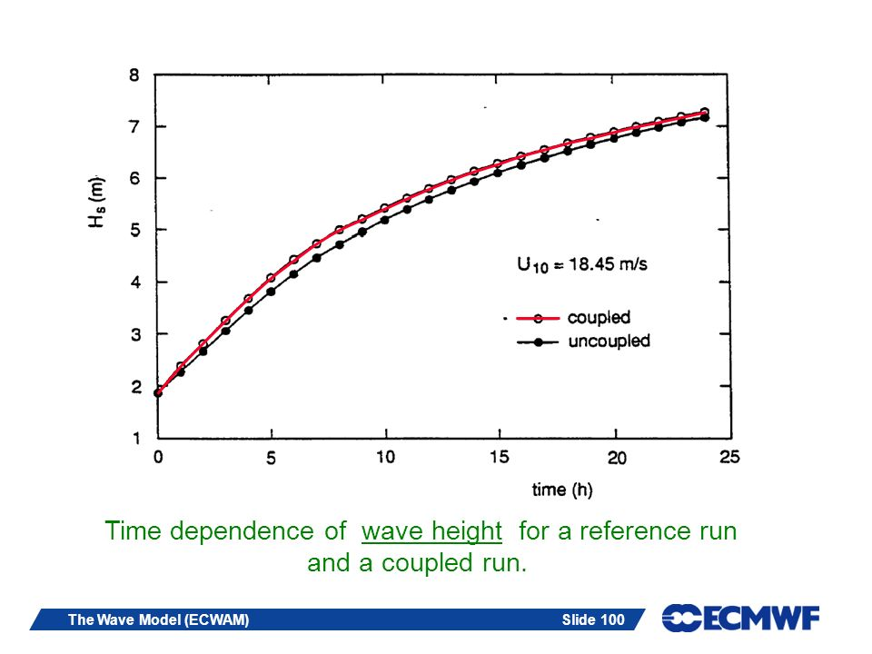 Slide 100The Wave Model (ECWAM) Time dependence of wave height for a reference run and a coupled run.