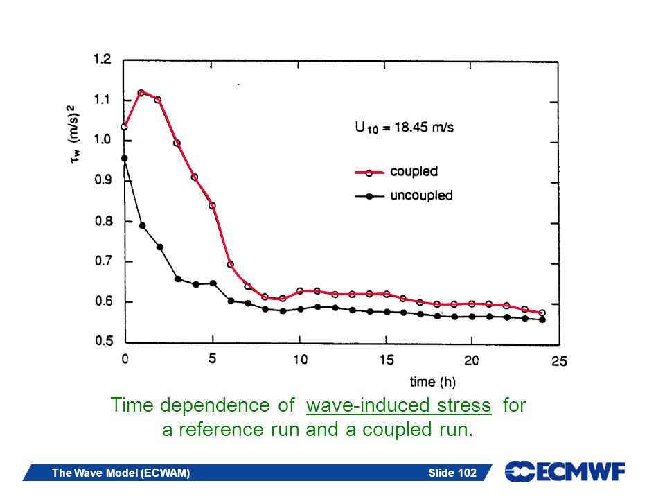 Slide 102The Wave Model (ECWAM) Time dependence of wave-induced stress for a reference run and a coupled run.