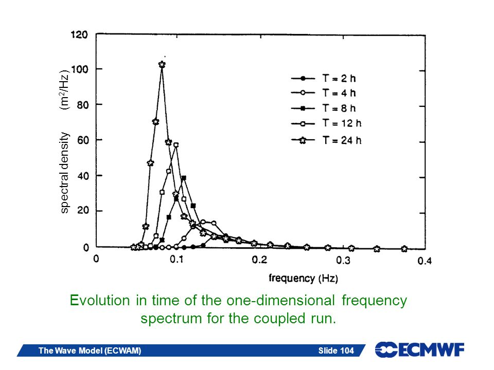 Slide 104The Wave Model (ECWAM) Evolution in time of the one-dimensional frequency spectrum for the coupled run. spectral density (m 2 /Hz)
