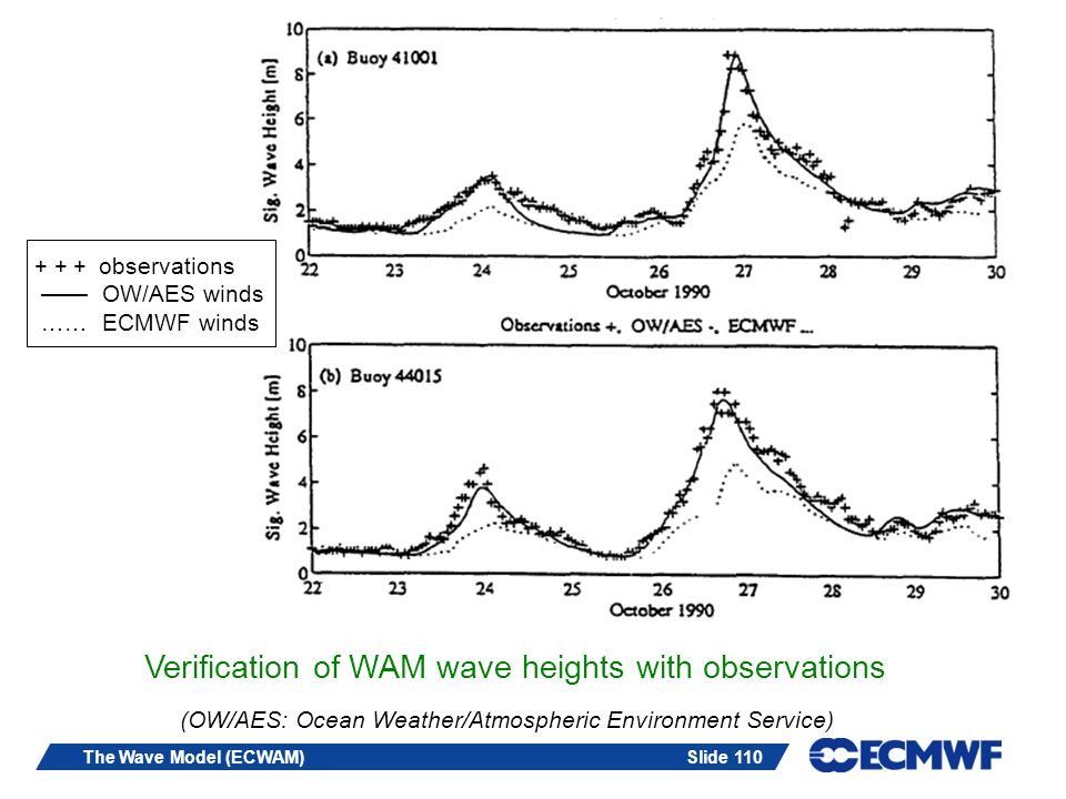 Slide 110The Wave Model (ECWAM) Verification of WAM wave heights with observations + + + observations OW/AES winds …… ECMWF winds (OW/AES: Ocean Weath