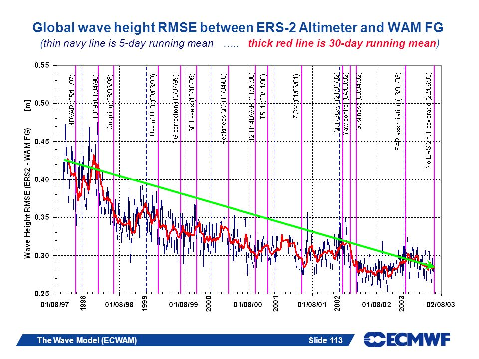 Slide 113The Wave Model (ECWAM) Global wave height RMSE between ERS-2 Altimeter and WAM FG (thin navy line is 5-day running mean ….. thick red line is