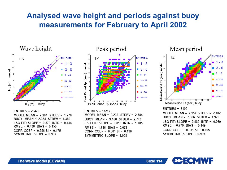 Slide 114The Wave Model (ECWAM) Analysed wave height and periods against buoy measurements for February to April 2002 2 4 6 8 10 12 14 H S (m) model 0