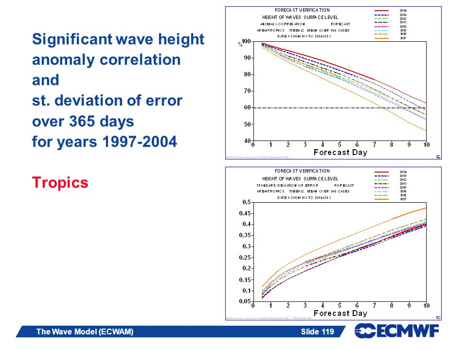 Slide 119The Wave Model (ECWAM) Significant wave height anomaly correlation and st. deviation of error over 365 days for years 1997-2004 Tropics