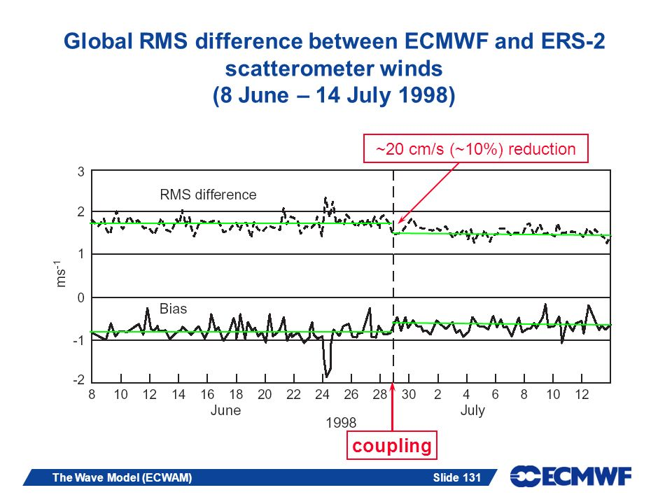 Slide 131The Wave Model (ECWAM) Global RMS difference between ECMWF and ERS-2 scatterometer winds (8 June – 14 July 1998) coupling ~20 cm/s (~10%) red