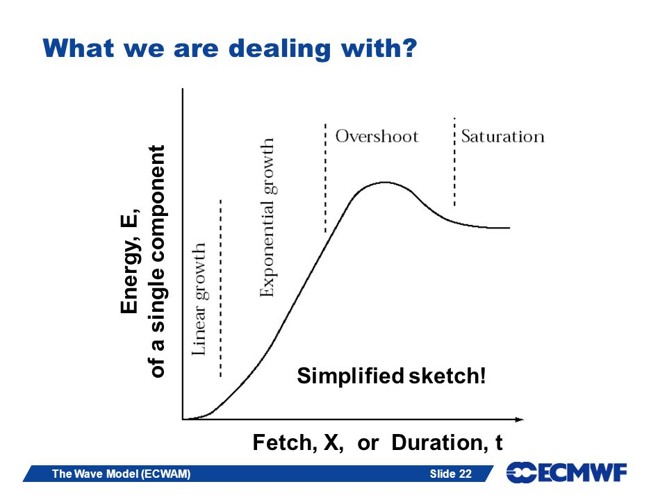 Slide 22The Wave Model (ECWAM) What we are dealing with? Fetch, X, or Duration, t Simplified sketch! Energy, E, of a single component