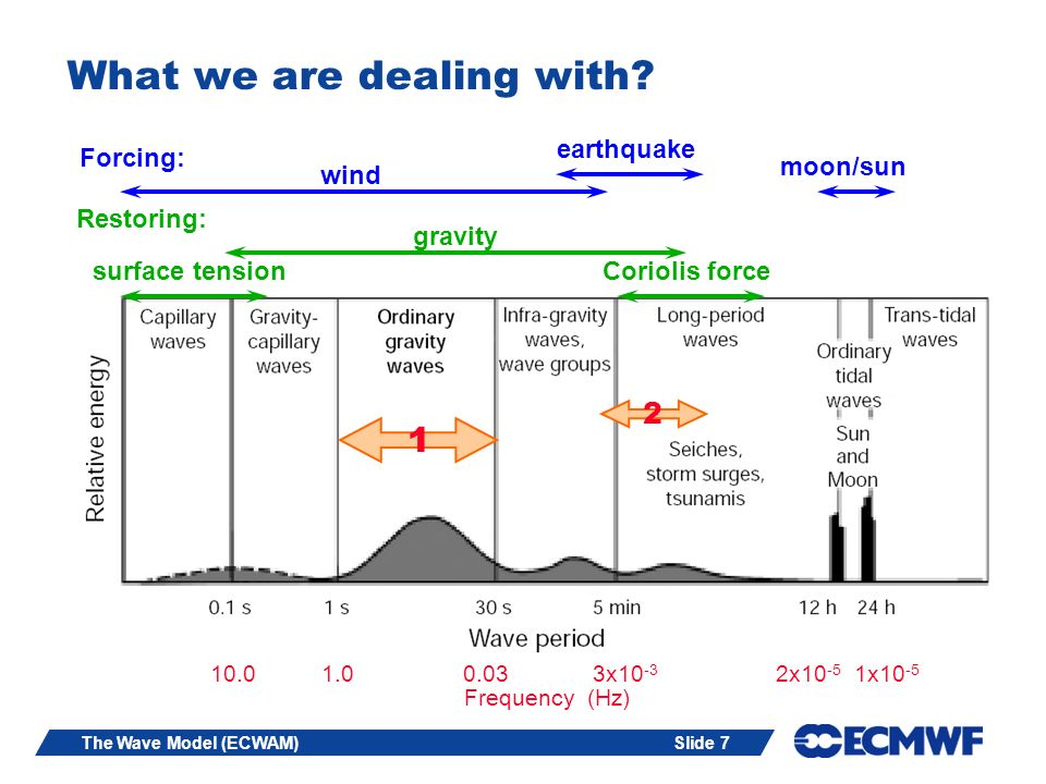 Slide 48The Wave Model (ECWAM) Consequencies Zero flux through boundaries hence, in case of slowly varying bottom and currents, the wave energy is not constant.