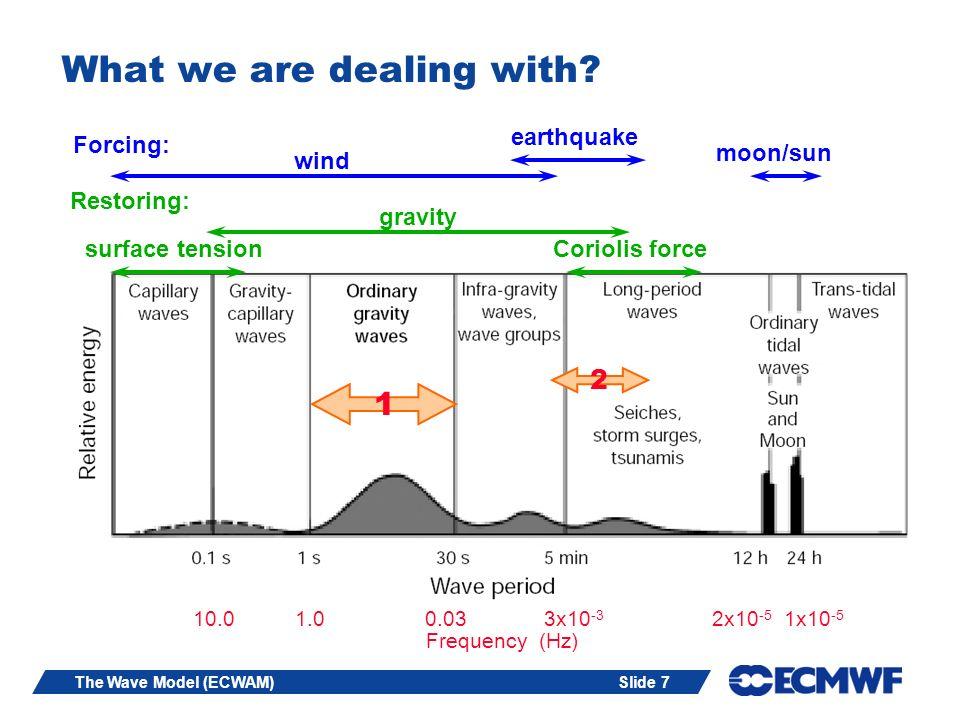 Slide 28The Wave Model (ECWAM) Program of the lectures: 2.