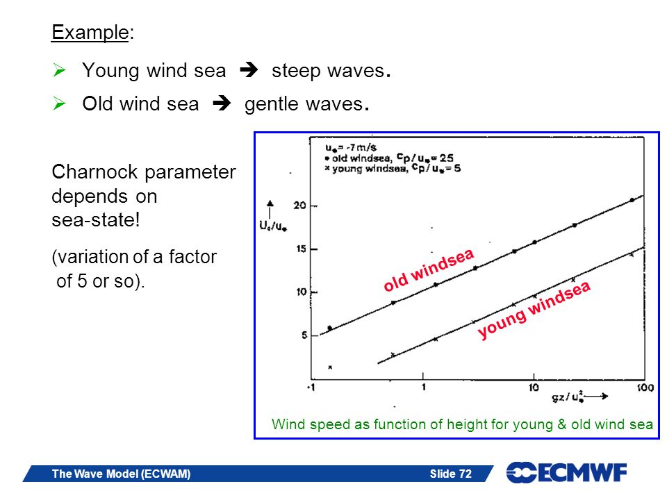Slide 72The Wave Model (ECWAM) Example: Young wind sea steep waves. Old wind sea gentle waves. Charnock parameter depends on sea-state! (variation of
