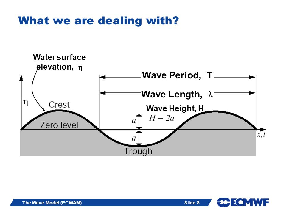Slide 69The Wave Model (ECWAM) Linear stability calculation Choose a logarithmic wind profile (neutral stability) = 0.41 (von Karman), u * = friction velocity, = u * 2 Roughness length, z o : Charnock (1955) z o = u * 2 / g, 0.015 (for now) Note: Growth rate,, of the waves ~ = a / w and depends on so, short waves have the largest growth.