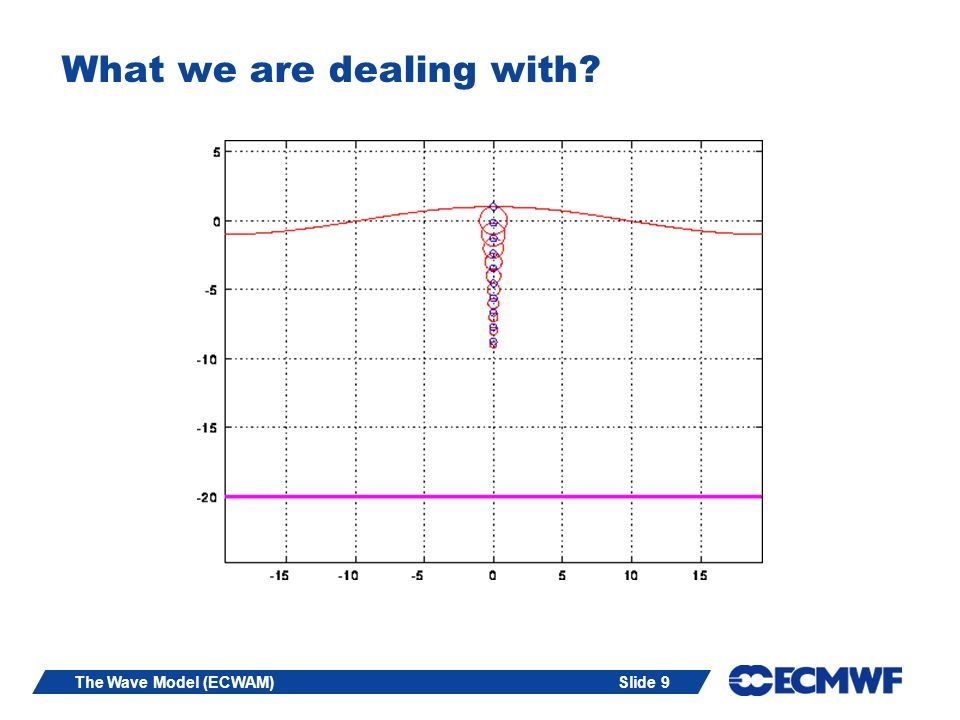 Slide 50The Wave Model (ECWAM) Allow now slow variations of which give consequent changes in E and.