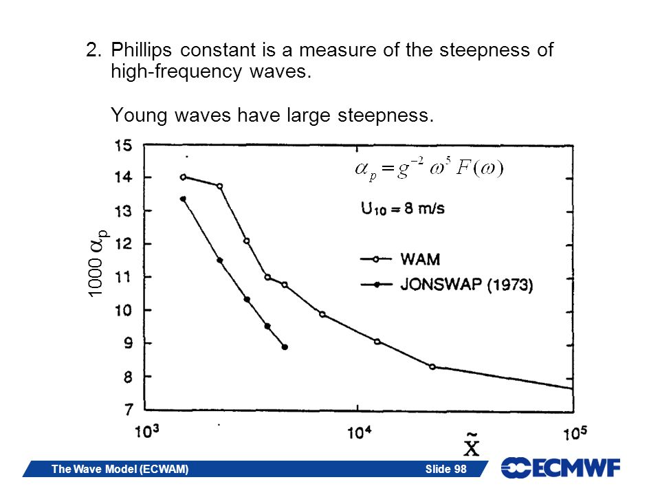 Slide 98The Wave Model (ECWAM) 2.Phillips constant is a measure of the steepness of high-frequency waves. Young waves have large steepness. 1000 p