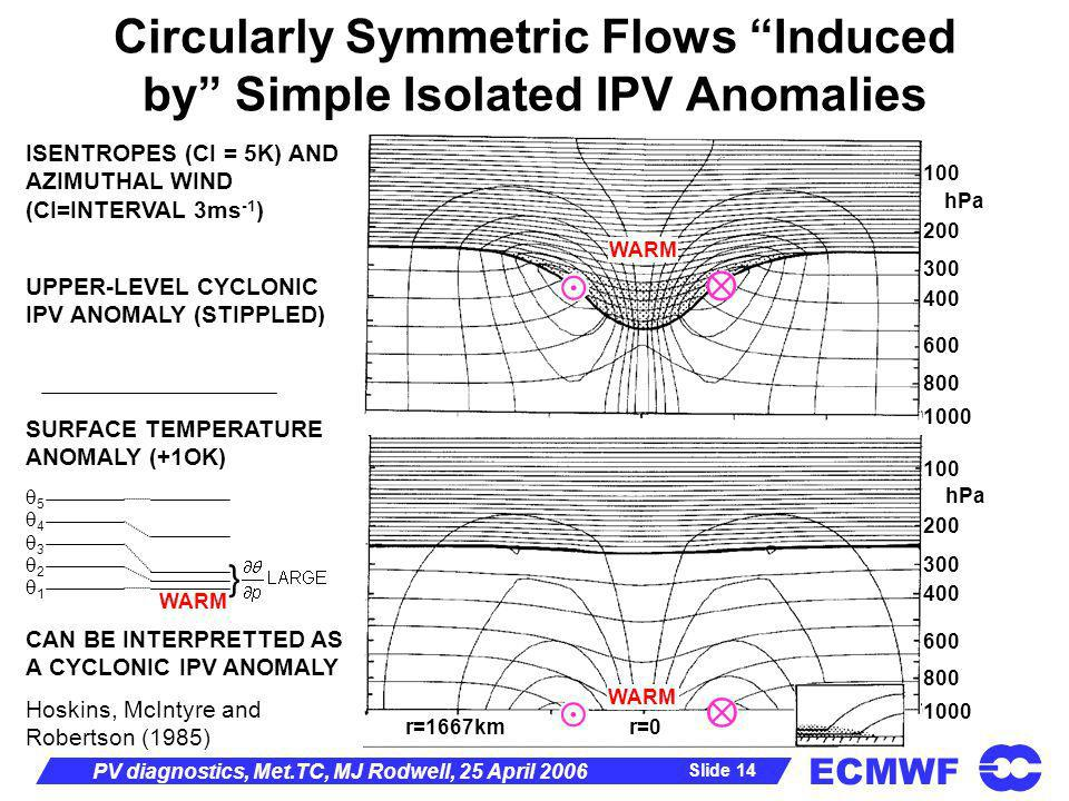 ECMWF Slide 14 PV diagnostics, Met.TC, MJ Rodwell, 25 April 2006 Circularly Symmetric Flows Induced by Simple Isolated IPV Anomalies Hoskins, McIntyre