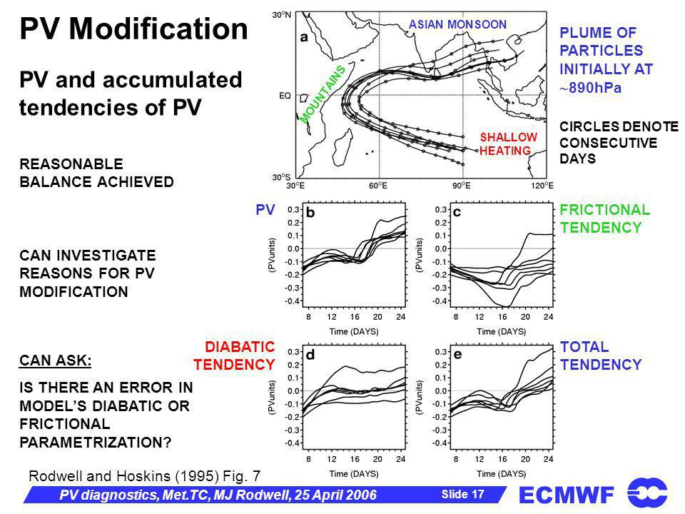 ECMWF Slide 17 PV diagnostics, Met.TC, MJ Rodwell, 25 April 2006 PV Modification TOTAL TENDENCY PV PLUME OF PARTICLES INITIALLY AT 890hPa CIRCLES DENO