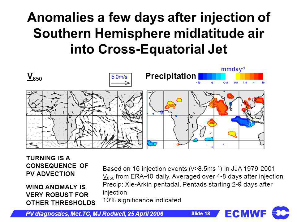 ECMWF Slide 18 PV diagnostics, Met.TC, MJ Rodwell, 25 April 2006 Anomalies a few days after injection of Southern Hemisphere midlatitude air into Cros