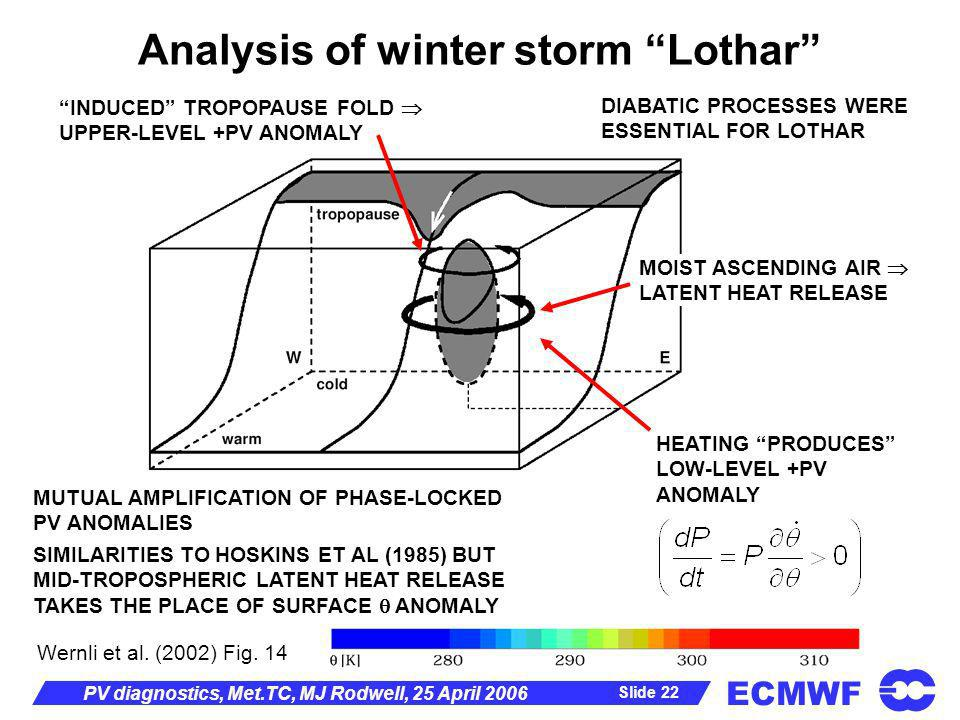 ECMWF Slide 22 PV diagnostics, Met.TC, MJ Rodwell, 25 April 2006 Analysis of winter storm Lothar Wernli et al. (2002) Fig. 14 SIMILARITIES TO HOSKINS