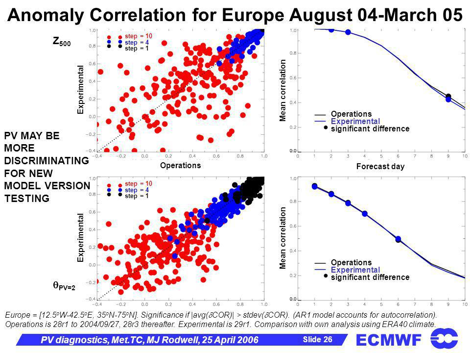 ECMWF Slide 26 PV diagnostics, Met.TC, MJ Rodwell, 25 April 2006 Z 500 PV=2 Operations Experimental significant difference Europe = [12.5 o W-42.5 o E