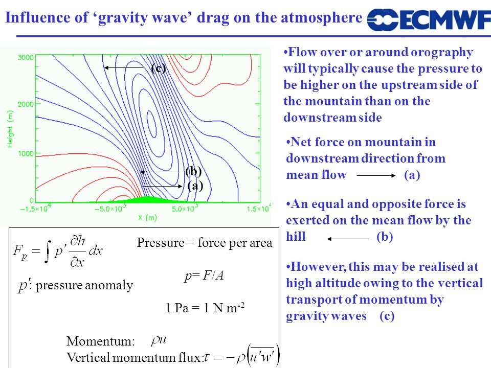 Influence of gravity wave drag on the atmosphere L : pressure anomaly Flow over or around orography will typically cause the pressure to be higher on