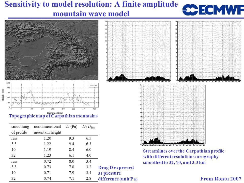 Sensitivity to model resolution: A finite amplitude mountain wave model From Rontu 2007 Topographic map of Carpathian mountains Streamlines over the C