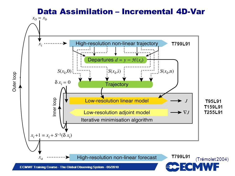 Slide 13 ECMWF Training Course - The Global Observing System - 05/2010 (Trémolet 2004) T799L91 T95L91 T159L91 T255L91 T799L91 Data Assimilation – Incr