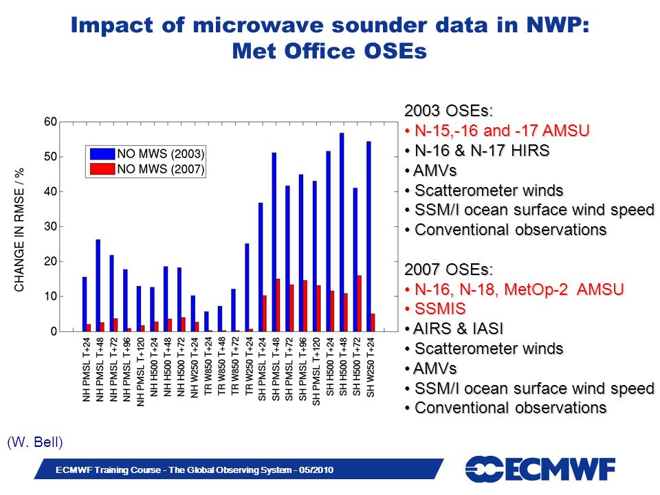 Slide 18 ECMWF Training Course - The Global Observing System - 05/2010 Impact of microwave sounder data in NWP: Met Office OSEs 2003 OSEs: N-15,-16 an