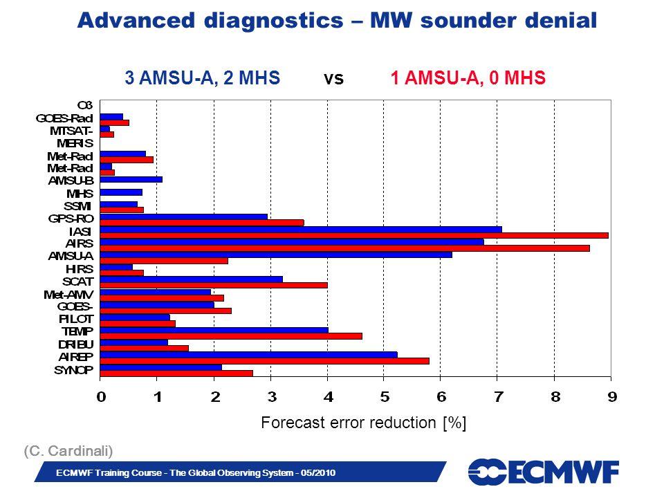 Slide 22 ECMWF Training Course - The Global Observing System - 05/2010 3 AMSU-A, 2 MHSvs1 AMSU-A, 0 MHS (C. Cardinali) Advanced diagnostics – MW sound