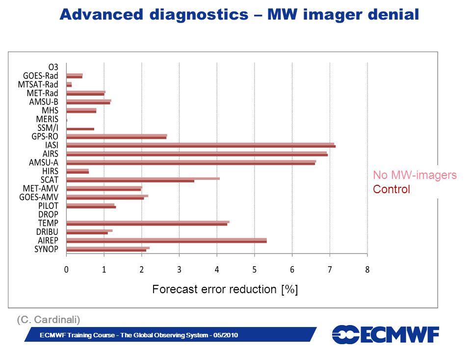 Slide 23 ECMWF Training Course - The Global Observing System - 05/2010 Advanced diagnostics – MW imager denial (C. Cardinali) Forecast error reduction