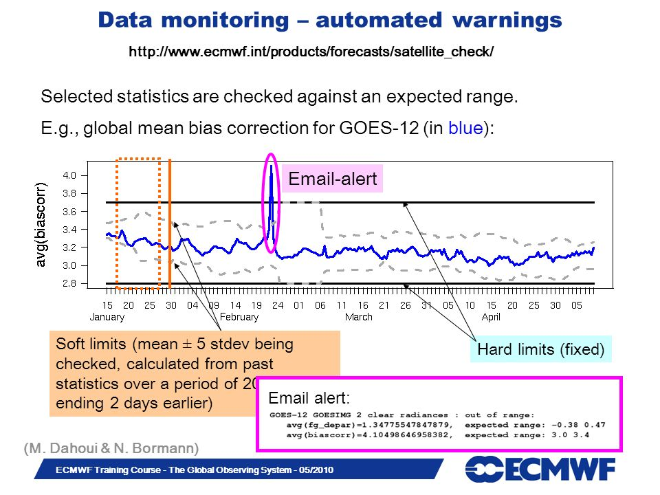 Slide 27 ECMWF Training Course - The Global Observing System - 05/2010 Selected statistics are checked against an expected range. E.g., global mean bi