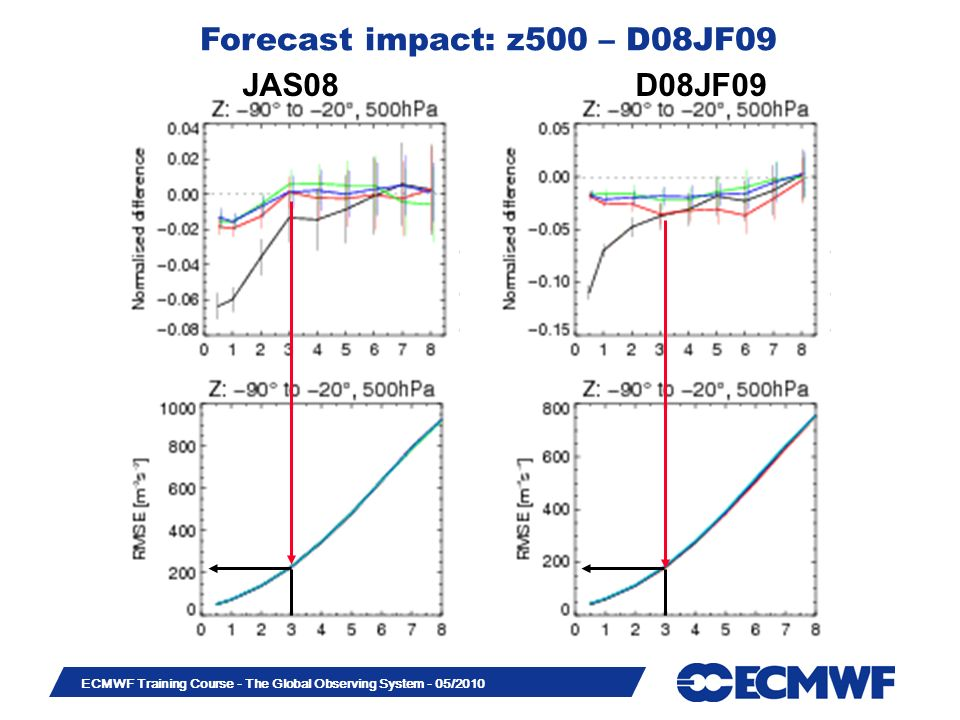 Slide 39 ECMWF Training Course - The Global Observing System - 05/2010 JAS08 D08JF09 Forecast impact: z500 – D08JF09
